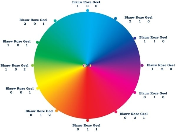 zeepketting kleurenkaart